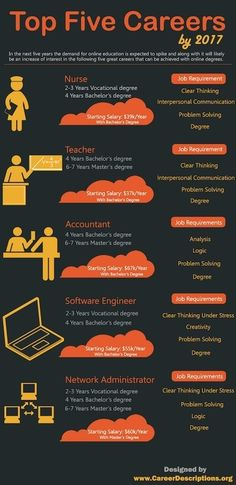 Infographics on best Educational career opportunities by 2017 with network administrator, software engineer, accountancy, technical role, nursing...
