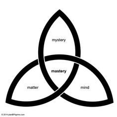 """""""Personal mastery and spiritual success exist at the intersection of Matter, Mind and Mystery."""" #planBPilgrims"""