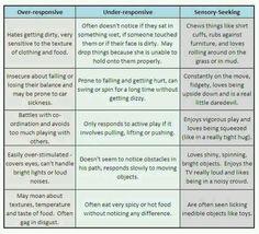 Over-sensitive, Under-sensitive, Sensory Seeking