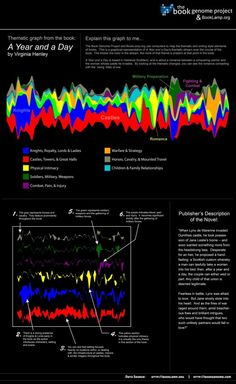 The flow of a book visualised (Book Genome project)   JAMSO http://www.jamsovaluesmarter.com
