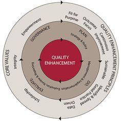 Quality Enhancement Framework