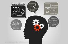 Direito Eleitoral - Mapa Mental: Direitos Políticos