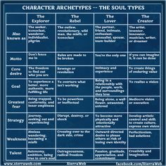 Character Archetypes: The Soul Types. Character development. Understand different character types & their unique traits to build characters and conflict.