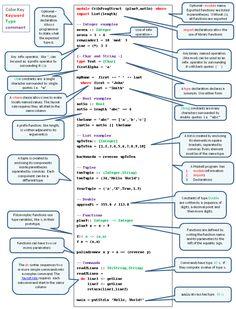 C Programming Learning, Python Programming, Programming Languages, Computer Programming, Computer Coding, Computer Science, It Wissen, Computer Shortcut Keys, Tips