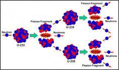 Risultati immagini per reazione di fissione e fusione