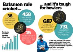 Can we once again restore the balance between the bat and the bowl?