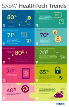 Key Healthtech Trends