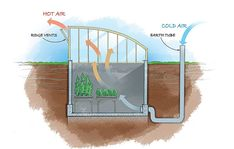 """Hydroponics Underground Greenhouses -- For off-grid, year-round veggies, even in sub-zero temps--get to building a """"forever green"""" geo-thermal hoophouse! Greenhouse Plans, Greenhouse Gardening, Small Greenhouse, Greenhouse Wedding, Pallet Greenhouse, Garden Mulch, Backyard Greenhouse, Off The Grid, Underground Greenhouse"""