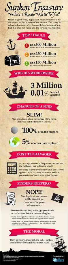 The Value of Sunken Treasure