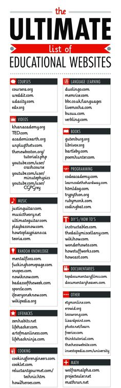 The Ultimate List of Educational Websites (don't think you want to print and post, just for teacher info. Read the whole thing to see what I mean. College Hacks, School Hacks, Dorm Hacks, College Checklist, Teaching Tools, Teaching Resources, E Learning, Learning Websites, School Websites