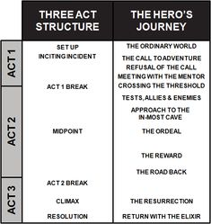 THE HERO'S JOURNEY & THREE ACT STRUCTURE