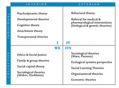 The Four Quadrants of Theories Used in Social Work