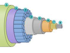 Submarine cable cross-section 3D plain - Câble sous-marin — Wikipédia
