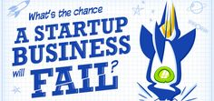 In this infographic, we are looking at the factors that contribute to the success or failure of a startup business and more. Start Up Business, Starting A Business, Online Business, Way To Make Money, Make Money Online, Amazon Fba, Success And Failure, Fails, Learning