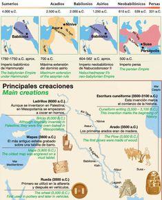 civilizaciones mesopotámicas Prehistoric, Ancient History, Middle East, Image, School, Maps, Art History Lessons, World History, World History