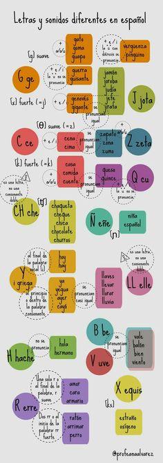 Pronunciación del abecedario