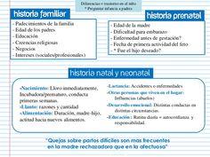 Historia Familiar  Diferencias = trastorno en el niño * Preguntar infancia a padres  Historia Prenatal  - Padecimientos de...
