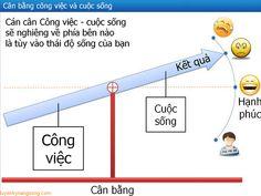 Luyen ky nang song vuot qua thach thuc