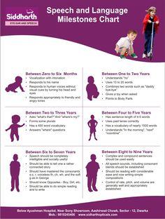 Speech & Language Milestones From Birth- to age Pinned by KBA Development Milestones, Toddler Development, Physical Development, Language Development, Speech Language Pathology, Speech And Language, Milestone Chart, Speech Delay, Parent Resources
