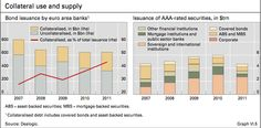 Collateral and supply - BIS
