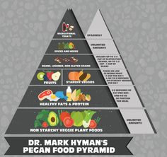 """""""Dr. Hyman, I grew up following the guidelines of the Food Pyramid,"""" writes this week's house call. """"Now the guidelines keep changing. What about these new MyPlate guidelines? And what about the new 2015 Dietary Guidelines? I am confused. What should I eat?"""" Here's the truth: The Government recommendations released in 1980, promoted low-fat diets …"""