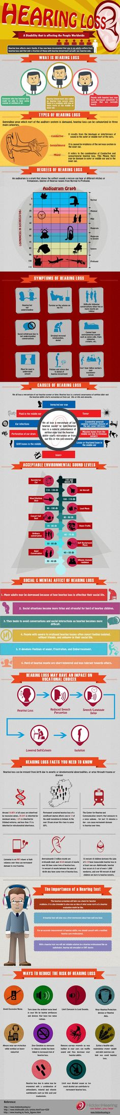 All About Hearing Loss You Need to Know Infographic