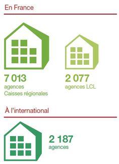 Au total, les Caisses régionales et LCL servent plus de 27 millions de clients en leur donnant le choix du mode de relation avec leur banque. En 2012, ils étaient près de 30 % à utiliser la banque en ligne du Crédit Agricole et 37 % celle de LCL.