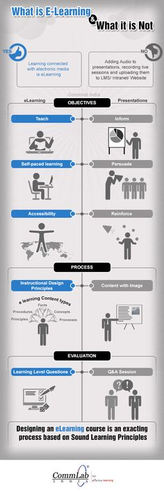 What-is-eLearning-and-What-it-is-not-Infographic