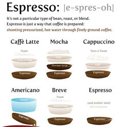 Cheat sheet for wanna be Baristas :)