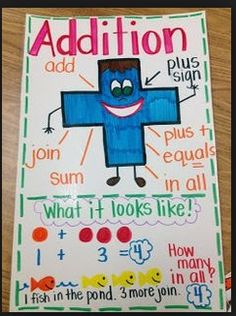 What Is Addition Anchor Chart