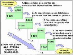 Desdobramento da Função Qualidade (QFD) - Blog da Qualidade