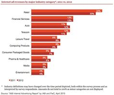 Retail advertisers, despite an overall decline, still constitute the largest category of Internet ad spending, accounting for 20% of revenues in 2012, down from the 22% reported in 2011.  Financial services advertisers were the next highest spenders, accounting for 13% of revenues in 2012, consistent with the 13% reported in 2011.      Read more: http://www.marketingprofs.com/charts/2013/10730/internet-ad-revenue-breaks-record-mobile-achieves-111-yoy-growth#ixzz2SpSVFxLE