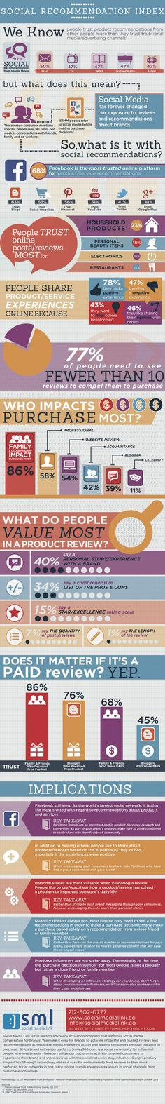 SOCIAL MEDIA -         Social Recommendation Index #infographic #socialmedia