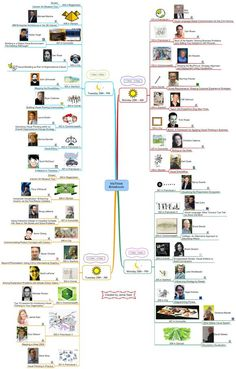 One of my favorite Idea Maps showing all the breakout sessions for the VizThink conference in San Francisco. Included are the presenters (and their photos), room location, topic and presenter websites.