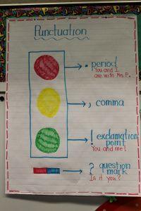 Kristen\'s Kindergarten  www.kpoindexter.w...  Punctuation Anchor Chart