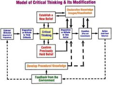 model of critical thinking and its feedback