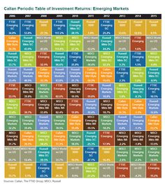 Asset class annual returns dividends income digest 2015 callan periodic table of investment returns emerging markets from 2006 to 2015 urtaz Gallery
