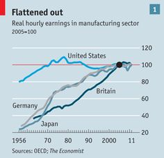 Innovation pessimism: Has the ideas machine broken down? | The Economist