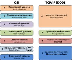 Эталонная сетевая модель OSI и эталонная сетевая модель TCP/IP или модель DOD