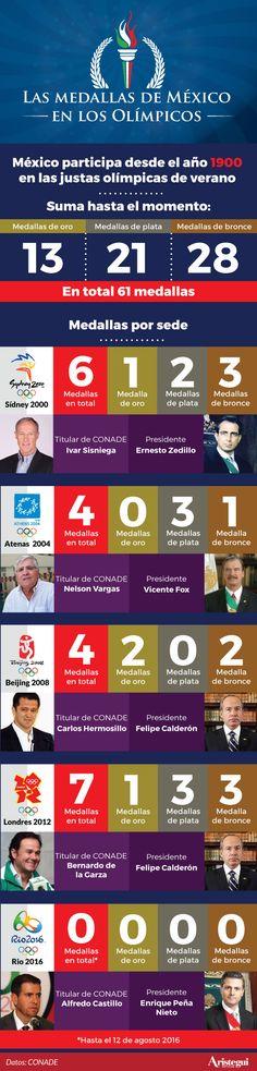 Una semana después de la inauguración de Río 2016, la delegación mexicana aún no cosecha ningún triunfo pero todavía hay esperanza.