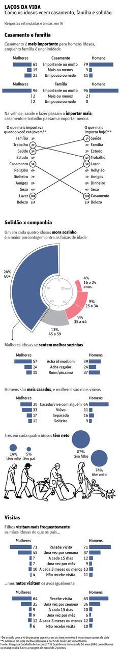 Homens valorizam mais casamento que as mulheres, aponta Datafolha - 27/11/2017 - Cotidiano - Folha de S.Paulo