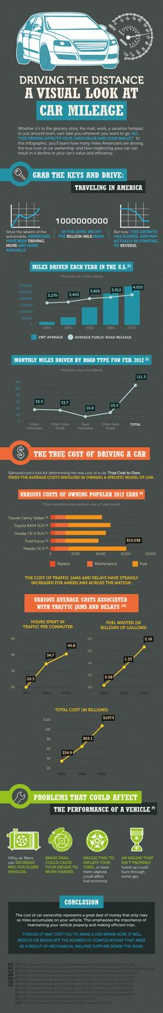 Whether its to the grocery store, the mall, work, a vacation hotspot, or just driving around the town, cars take you wherever you want to go. All this driving affects your cars value and your wallet. In this infographic, youll learn how many miles Americans are driving, the true cost of car ownership, and how neglecting your car can result in a decline in your cars value and efficiency.