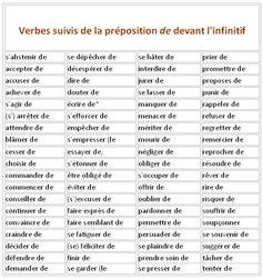 Verbes avec ou sans préposition. -