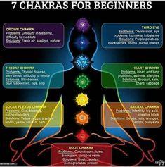 Take the Yoga Burn Total Body Challenge Today! Chakra Meditation, Chakra Healing, 7 Chakras, Seven Chakras, Chakra For Beginners, Meditation For Beginners, Paz Mental, Yoga Lyon, Chakra Affirmations
