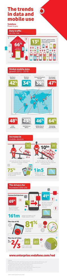 Global trends in data and mobile use.