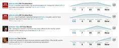 Top tweets around #NHS, #midstaffs and #Francis between 5-8 Feb 13. At time of the PMs speech the most retweeted tweet was his apology (now number 3 in the list).