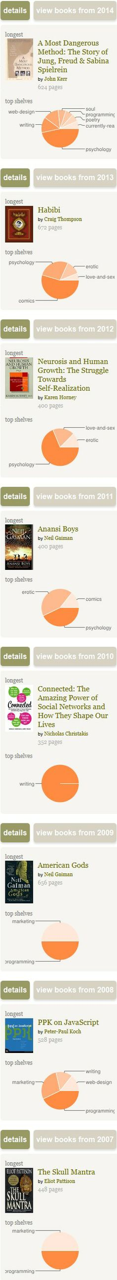 Infographics about my reading taste. via goodreads.com
