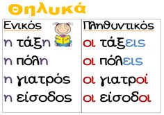 Θηλυκά ουσιαστικά εποπτικό School Lessons, Lessons For Kids, Learn Greek, Greek Language, Greek Alphabet, Learning Disabilities, Greek Quotes, Educational Activities, Primary School