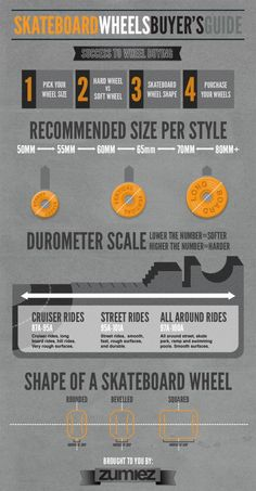 Skateboard Wheel Guide Infographic