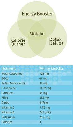 Health Benefits of Matcha Green Tea  This will link to a sellers site, I love Matcha Tea, but have never purchased from this company. I have a connection through Florida via/Thailand that I get my teas